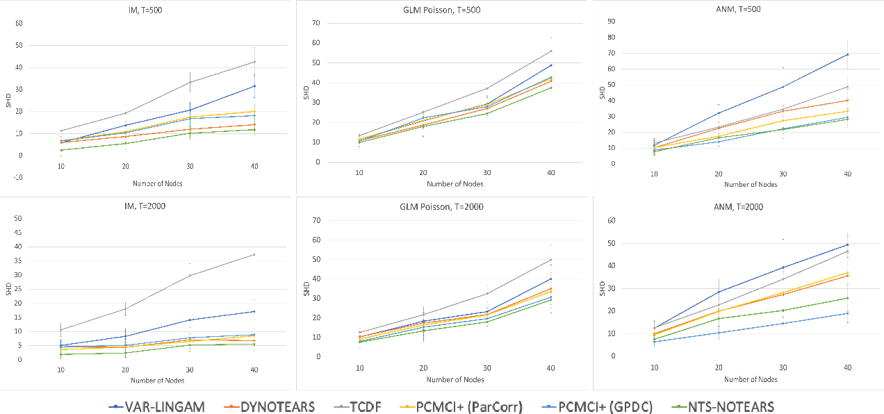 Figure 4 for NTS-NOTEARS: Learning Nonparametric Temporal DAGs With Time-Series Data and Prior Knowledge