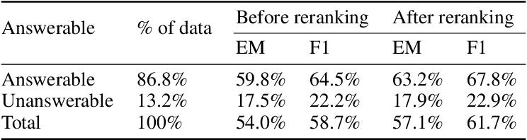 Figure 4 for Coarse-grain Fine-grain Coattention Network for Multi-evidence Question Answering