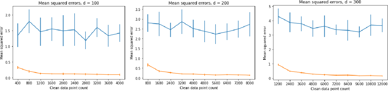 Figure 1 for Well-Conditioned Methods for Ill-Conditioned Systems: Linear Regression with Semi-Random Noise