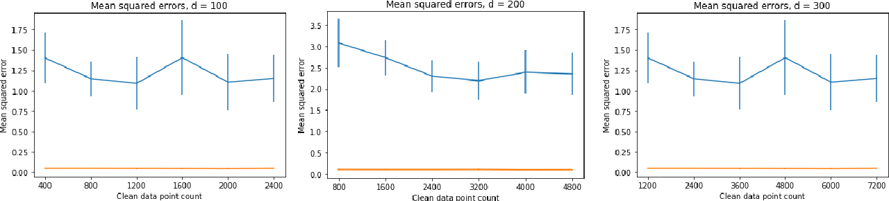 Figure 3 for Well-Conditioned Methods for Ill-Conditioned Systems: Linear Regression with Semi-Random Noise