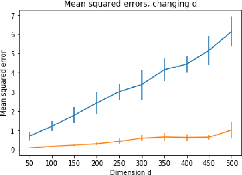 Figure 4 for Well-Conditioned Methods for Ill-Conditioned Systems: Linear Regression with Semi-Random Noise