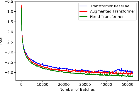Figure 3 for You May Not Need Order in Time Series Forecasting