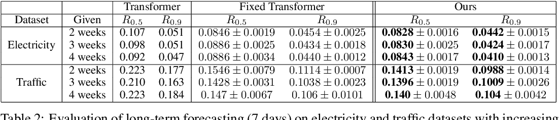 Figure 4 for You May Not Need Order in Time Series Forecasting