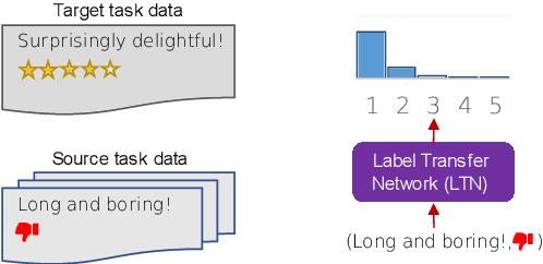 Figure 1 for MetaXT: Meta Cross-Task Transfer between Disparate Label Spaces