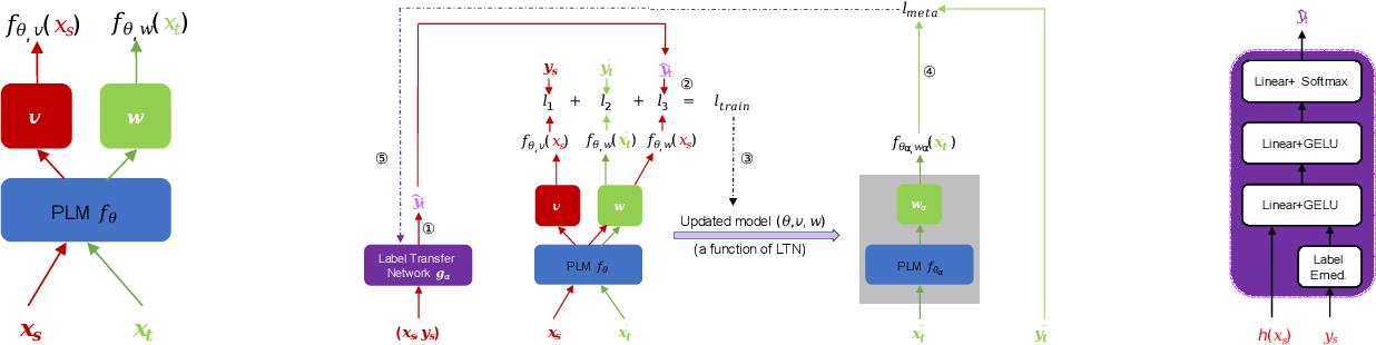 Figure 3 for MetaXT: Meta Cross-Task Transfer between Disparate Label Spaces