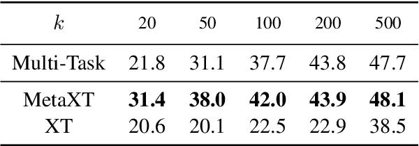 Figure 4 for MetaXT: Meta Cross-Task Transfer between Disparate Label Spaces