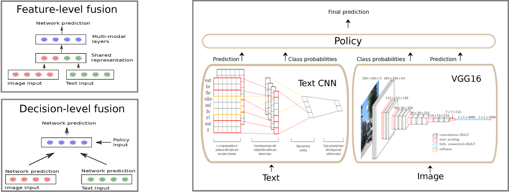 Figure 3 for Is a picture worth a thousand words? A Deep Multi-Modal Fusion Architecture for Product Classification in e-commerce