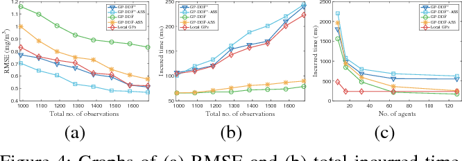Figure 4 for Gaussian Process Decentralized Data Fusion Meets Transfer Learning in Large-Scale Distributed Cooperative Perception