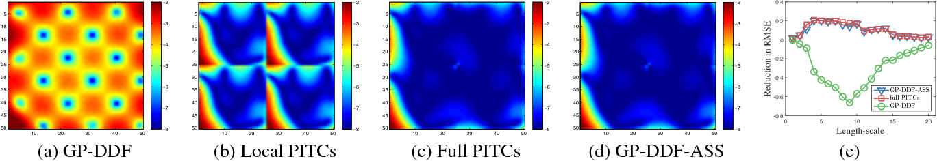 Figure 1 for Gaussian Process Decentralized Data Fusion Meets Transfer Learning in Large-Scale Distributed Cooperative Perception