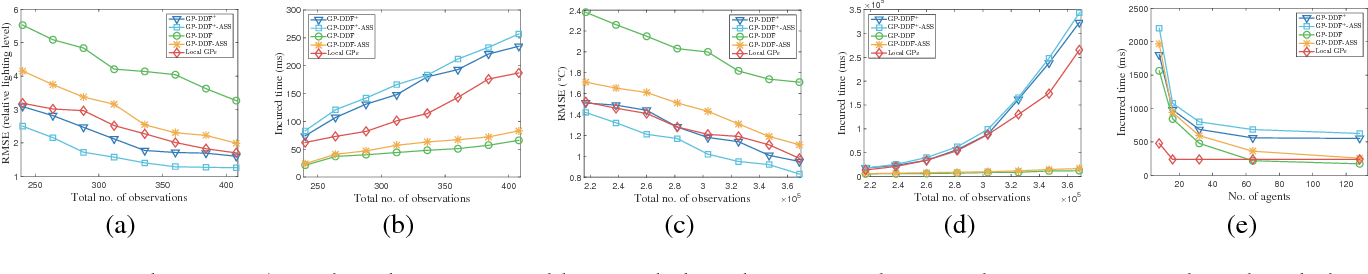 Figure 2 for Gaussian Process Decentralized Data Fusion Meets Transfer Learning in Large-Scale Distributed Cooperative Perception