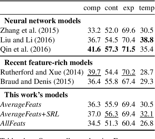 Figure 1 for Role Semantics for Better Models of Implicit Discourse Relations