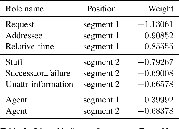 Figure 2 for Role Semantics for Better Models of Implicit Discourse Relations