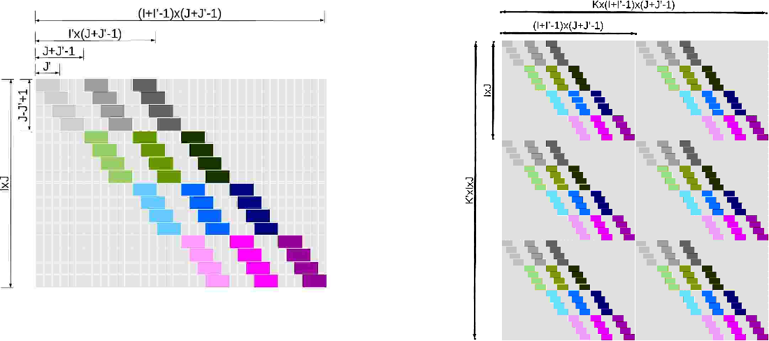 Figure 3 for Deep Neural Networks