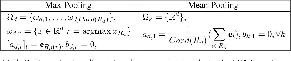 Figure 4 for Deep Neural Networks