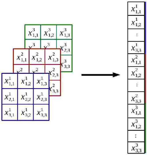 Figure 1 for Deep Neural Networks
