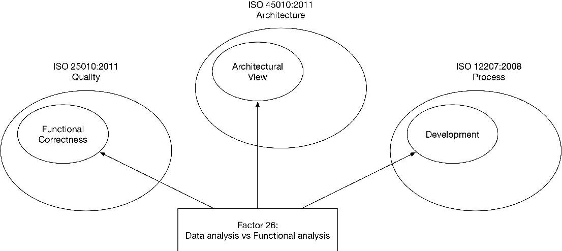 Figure 1 for SQuAP-Ont: an Ontology of Software Quality Relational Factors from Financial Systems