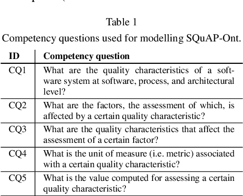 Figure 2 for SQuAP-Ont: an Ontology of Software Quality Relational Factors from Financial Systems