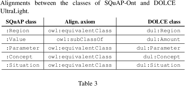 Figure 4 for SQuAP-Ont: an Ontology of Software Quality Relational Factors from Financial Systems