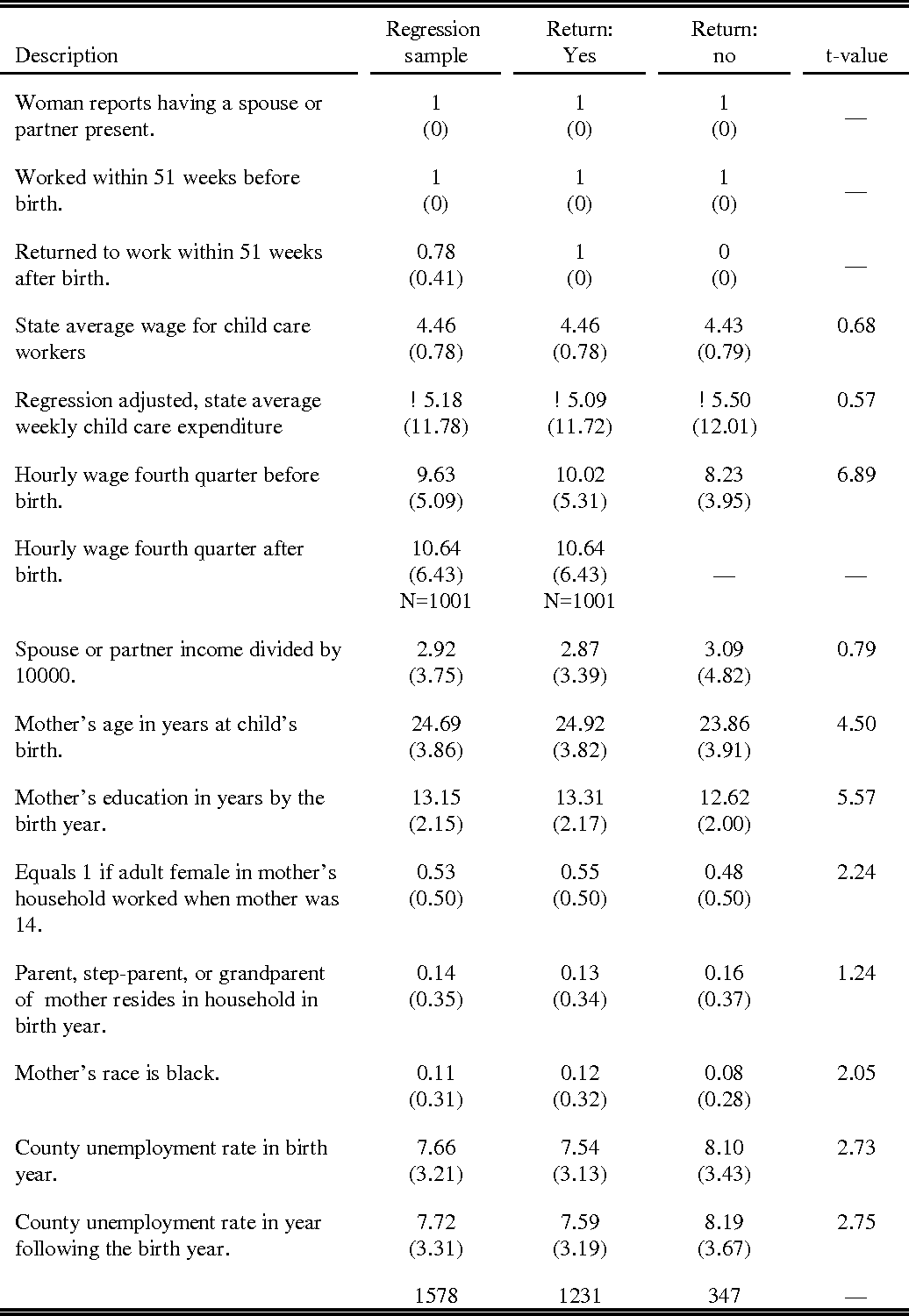 Table 1b. Data description for mothers at the time of their first birth. Sub-sample with other income available for all observations.
