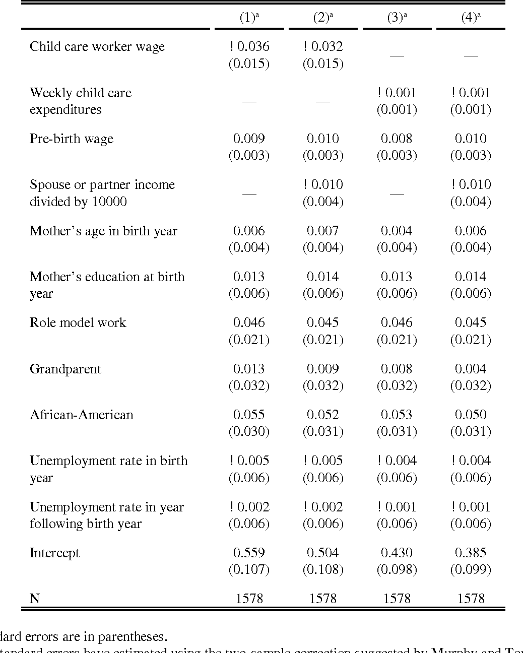 Table 3. OLS Estimates of the Labor Force Participation Model, Controlling for Spouse or Partner Income.