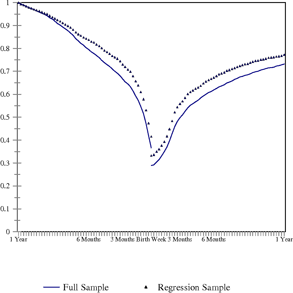 Figure 2. Employment rate by weeks surrounding first birth for all women who worked before first birth and for the regression sample.