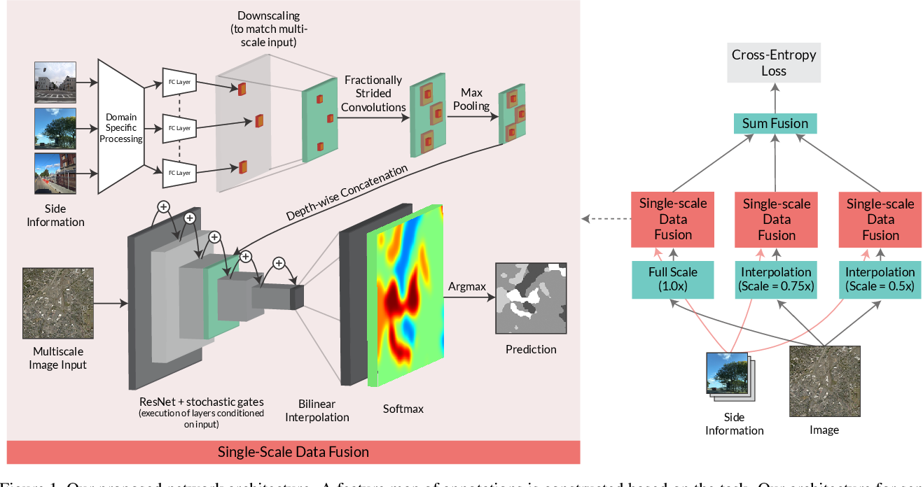 Figure 1 for SideInfNet: A Deep Neural Network for Semi-Automatic Semantic Segmentation with Side Information