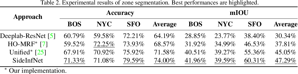 Figure 4 for SideInfNet: A Deep Neural Network for Semi-Automatic Semantic Segmentation with Side Information