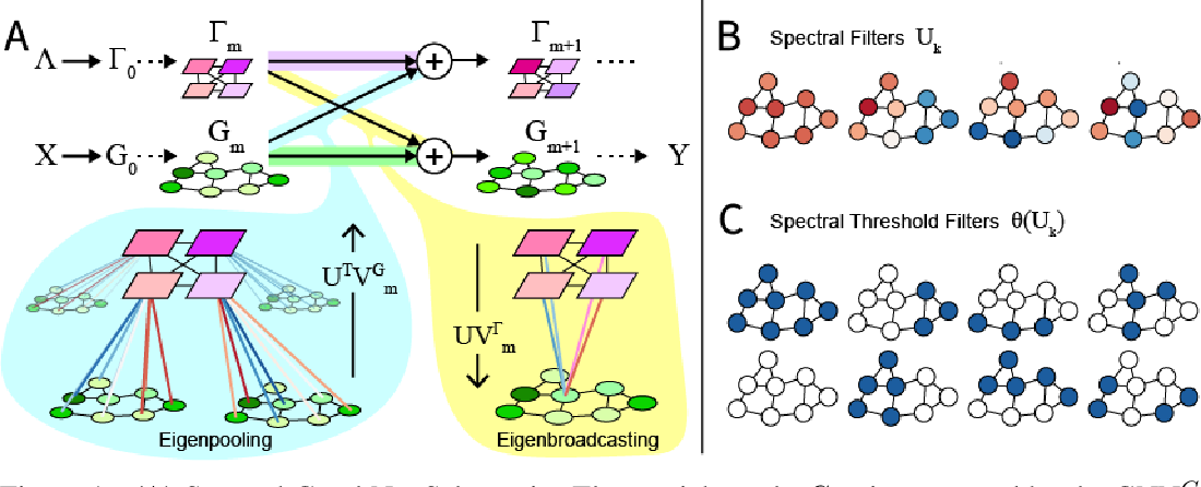 Figure 1 for Graph Networks with Spectral Message Passing