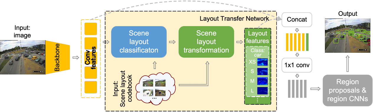 Figure 3 for Learning a Layout Transfer Network for Context Aware Object Detection