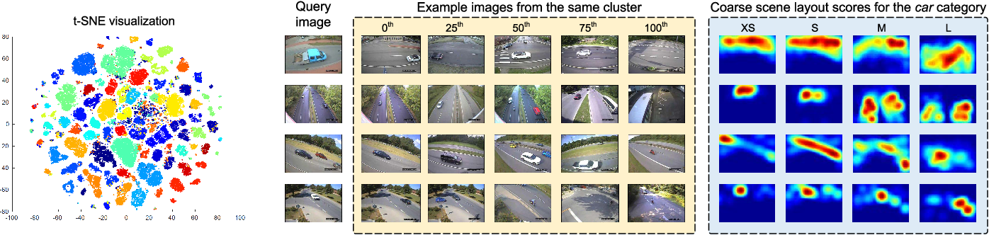 Figure 4 for Learning a Layout Transfer Network for Context Aware Object Detection