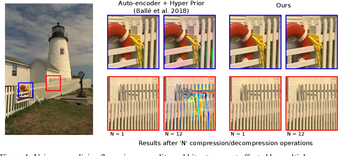 Figure 1 for Lossy Image Compression with Normalizing Flows