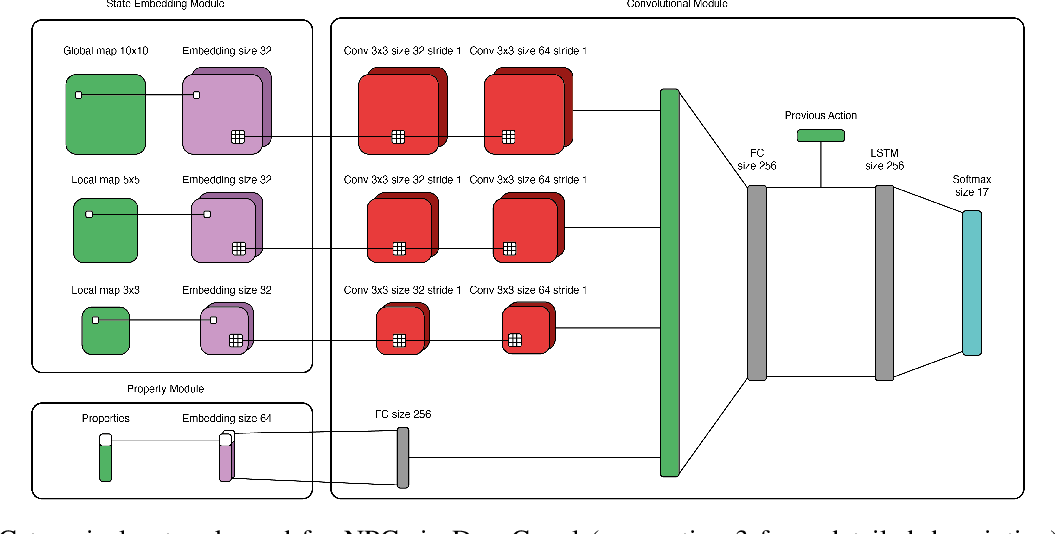 Figure 4 for Deep Policy Networks for NPC Behaviors that Adapt to Changing Design Parameters in Roguelike Games