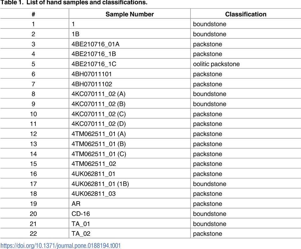 Table 1. List of hand samples and classifications.