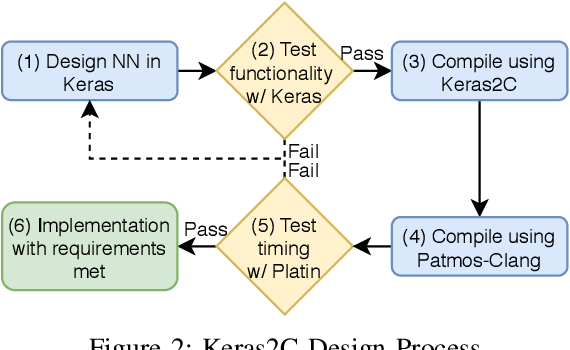 Figure 2 for Designing Neural Networks for Real-Time Systems