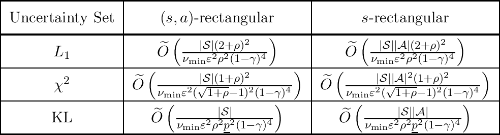 Figure 2 for Non-asymptotic Performances of Robust Markov Decision Processes