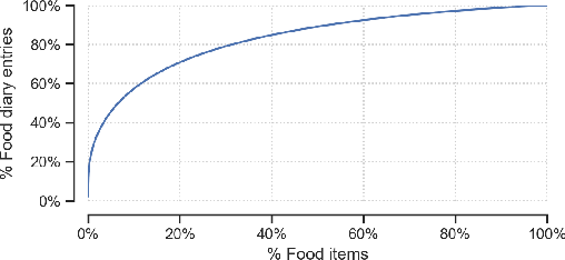 Figure 2 for Characterizing and Predicting Repeat Food Consumption Behavior for Just-in-Time Interventions