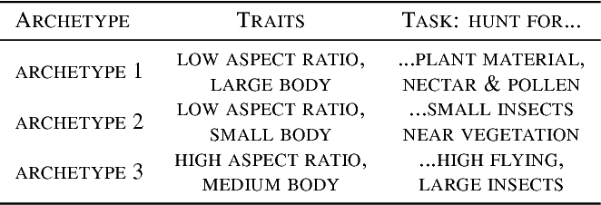 Figure 2 for Deep Archetypal Analysis