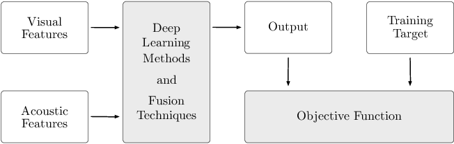Figure 1 for An Overview of Deep-Learning-Based Audio-Visual Speech Enhancement and Separation