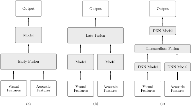 Figure 2 for An Overview of Deep-Learning-Based Audio-Visual Speech Enhancement and Separation