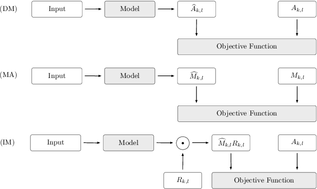 Figure 3 for An Overview of Deep-Learning-Based Audio-Visual Speech Enhancement and Separation