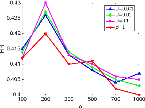 Figure 3 for Top-N Recommendation with Novel Rank Approximation
