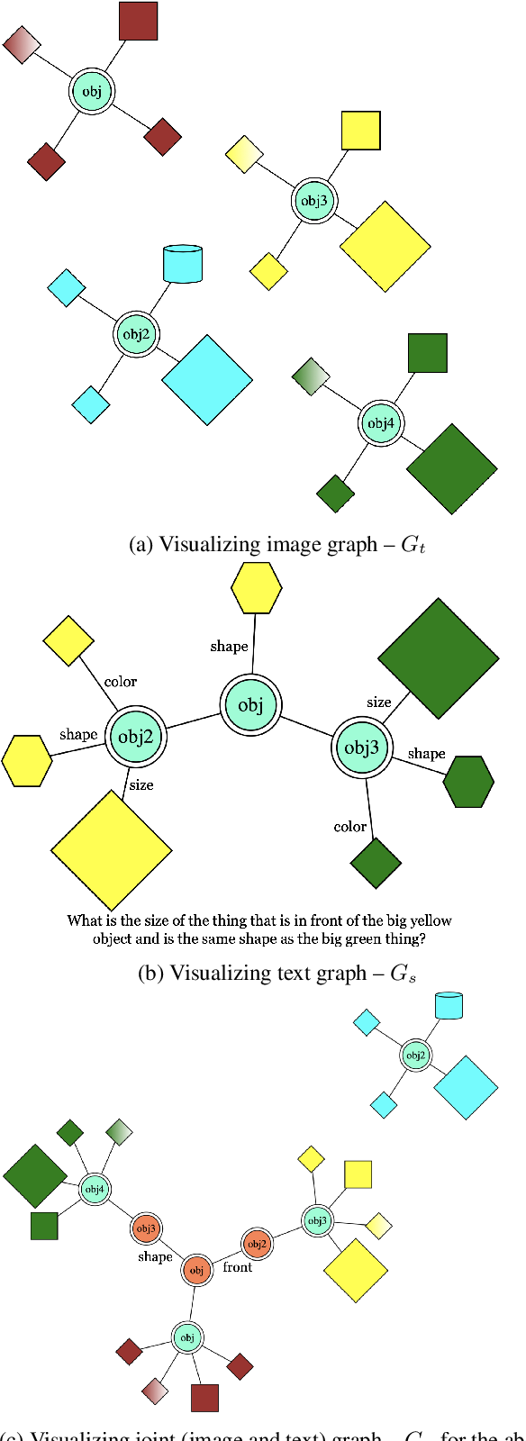 Figure 3 for CLEVR Parser: A Graph Parser Library for Geometric Learning on Language Grounded Image Scenes