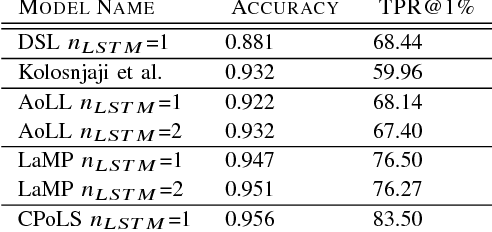 Table II from Robust Neural Malware Detection Models for
