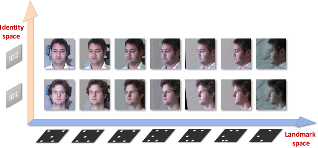 Figure 1 for PoseFace: Pose-Invariant Features and Pose-Adaptive Loss for Face Recognition
