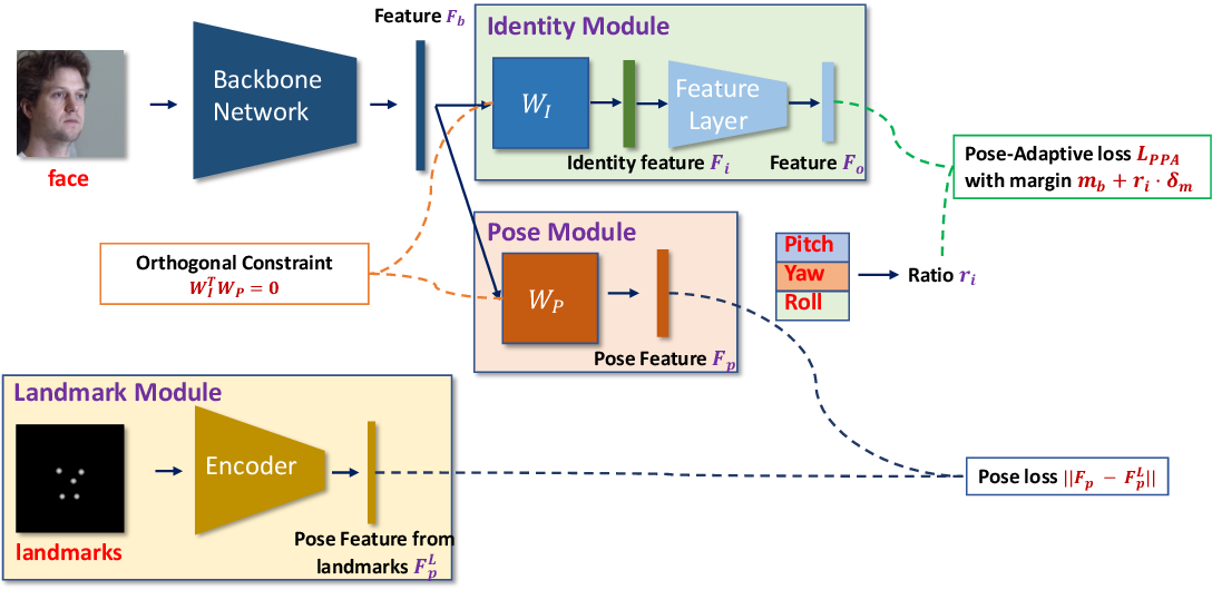 Figure 3 for PoseFace: Pose-Invariant Features and Pose-Adaptive Loss for Face Recognition