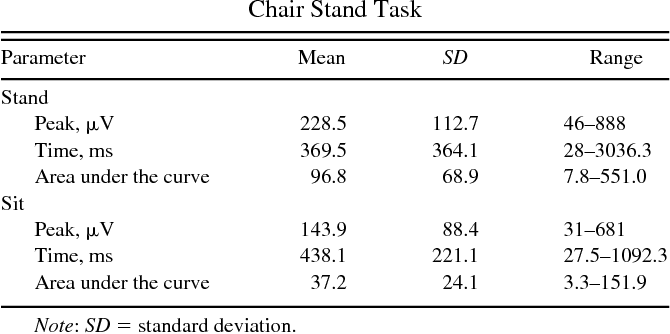 Table 1. Surface Electromyography Parameters Recorded During a Chair Stand Task