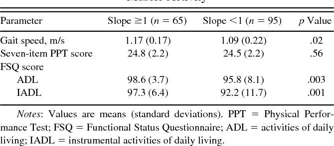 Table 3. Physical Performance Measures by Slope of the Rise of Muscle Activity