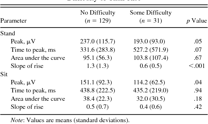Table 4. Surface Electromyography Parameters by Perceived Difficulty of Chair Rise