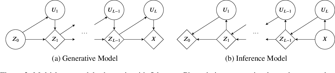 Figure 4 for Localised Generative Flows