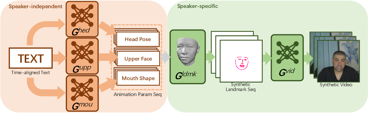 Figure 3 for Write-a-speaker: Text-based Emotional and Rhythmic Talking-head Generation